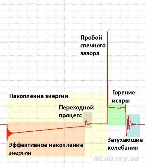 Осциллограмма напряжения вторичной цепи исправной системы зажигания